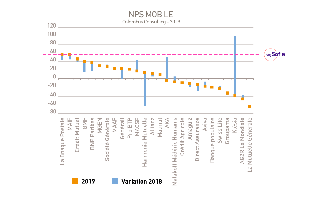 NPS applications mobiles assureurs
