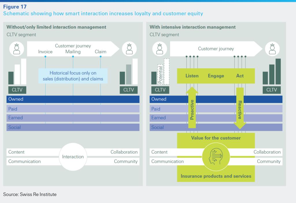 sigma 1/2020: Data driven insurance