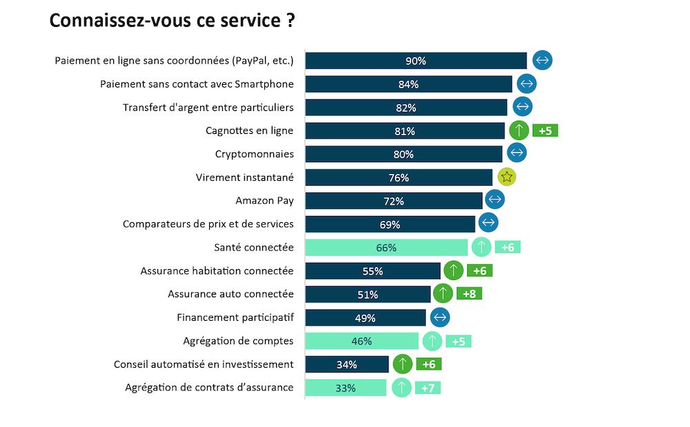 baromètre « Les Français et les nouveaux services financiers