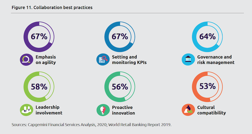 Collaboration best practice by Capgemini