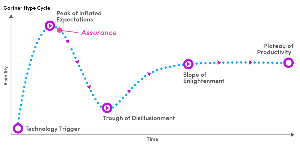 Gartner Hype Cycle - Insurance