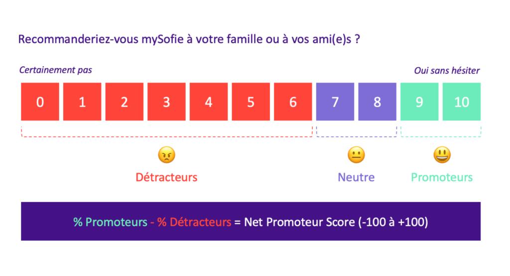 Net Promoteur Score, mode d'emploi