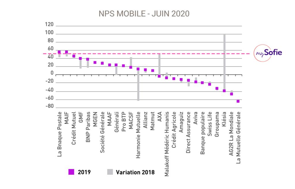 NPS mySofie 2020