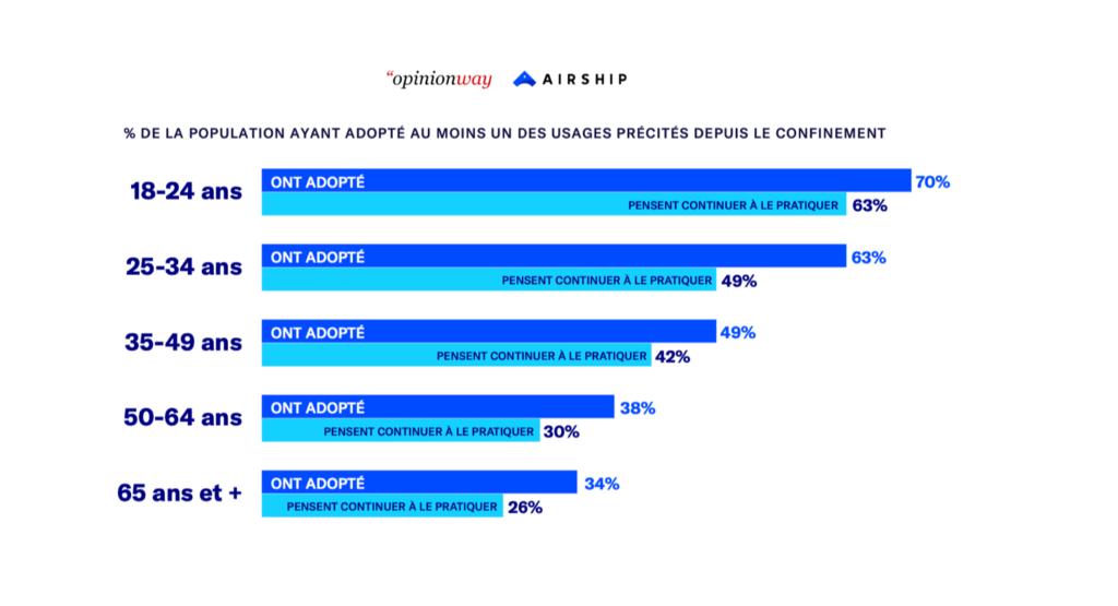 Près de la moitié des Français (47%) ont adopté au moins un nouvel usage sur smartphone depuis le début de la pandémie